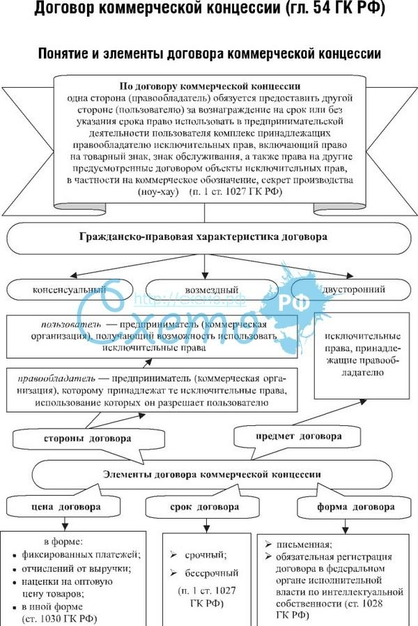 понятие,содержание и исполнение договора коммерческой концессии шпаргалка